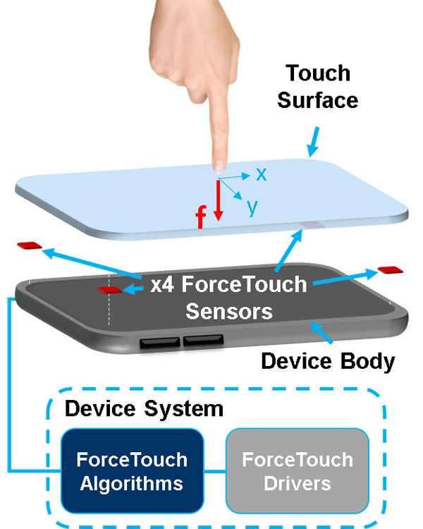 Công nghệ Force Touch