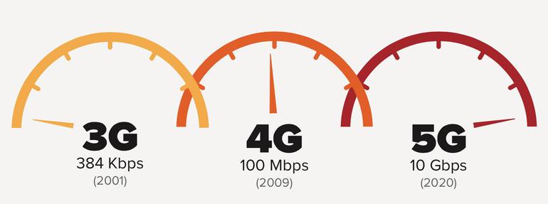 5G - khi mạng di động không còn thua kém wifi 5