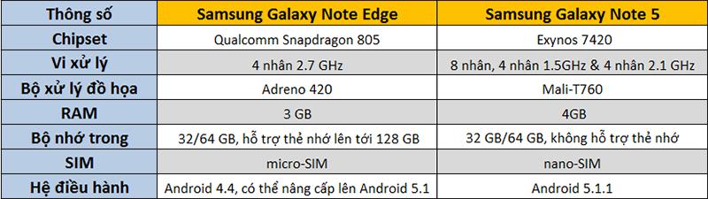 So sánh cấu hình Note 5 và Note Edge
