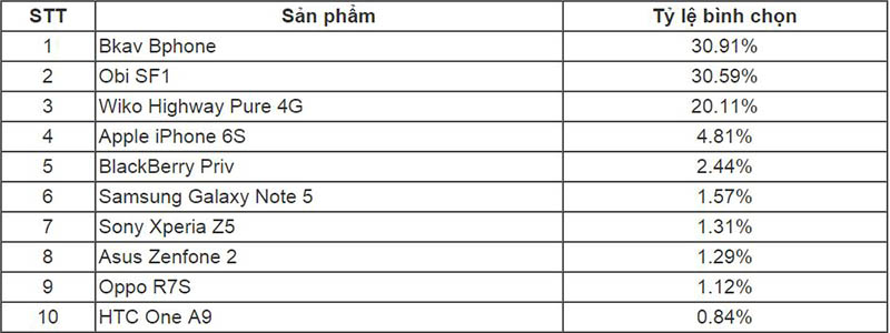 Bphone đã vượt mặt nhiều siêu phẩm để dẫn đầu lượt bình chọn