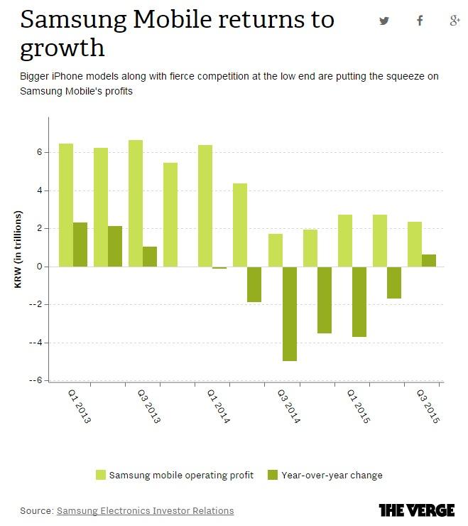 Từ Quý 1 năm 2014 lợi nhuận mảng di động Samsung đã sụt giảm mạnh