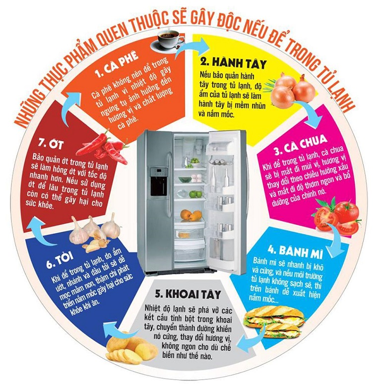 Một số thực phẩm không bao giờ được cho vào tủ lạnh