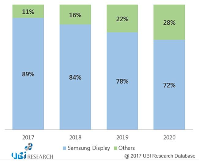 Samsung sẽ tiếp tục thống trị thị phần màn hình AMOLED đến năm 2020