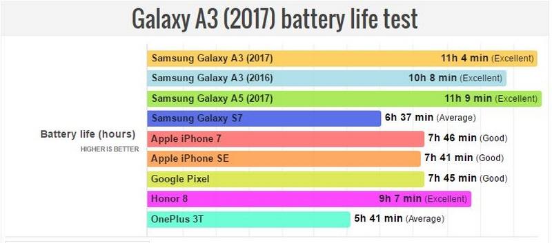 Galaxy A3 2017 có thời lượng pin cực kỳ ấn tượng