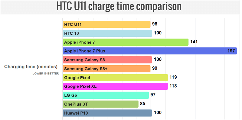 HTC U11 có thời lượng pin vượt mặt Galaxy S8+, LG G6, Huawei P10, Google Pixel - ảnh 3
