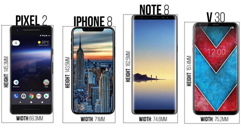 So sánh kích cỡ tổng thể của Google Pixe 2, iPhone 8, Galaxy Note 8 và LG V30 - ảnh 2