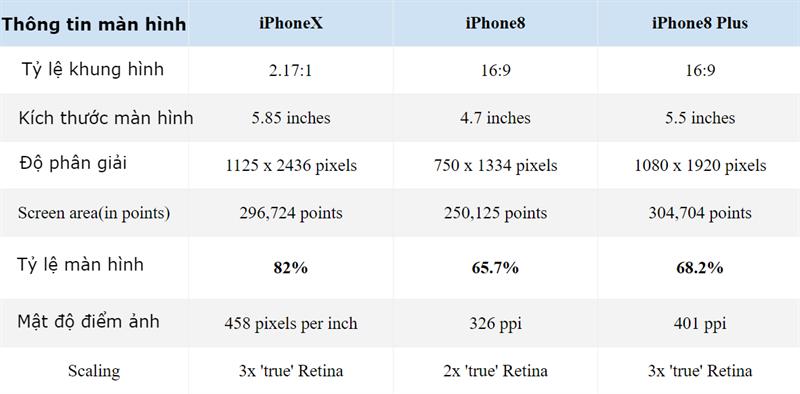iPhone 8, 8 Plus và iPhone X: Máy nào có tỷ lệ màn hình lớn nhất? - ảnh 2
