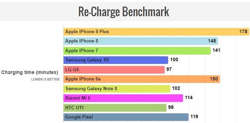 iPhone 8 Plus là chiếc iPhone có thời lượng pin dài nhất hiện nay