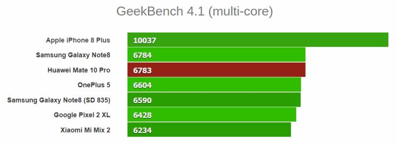 GeekBench (4.1) đo điểm số đa nhân